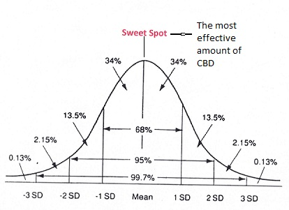 dose-response curve for CBD